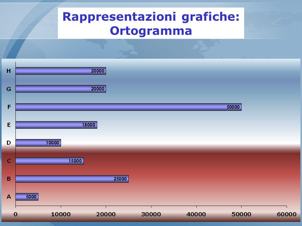 Rappresentazioni grafiche: Ortogramma