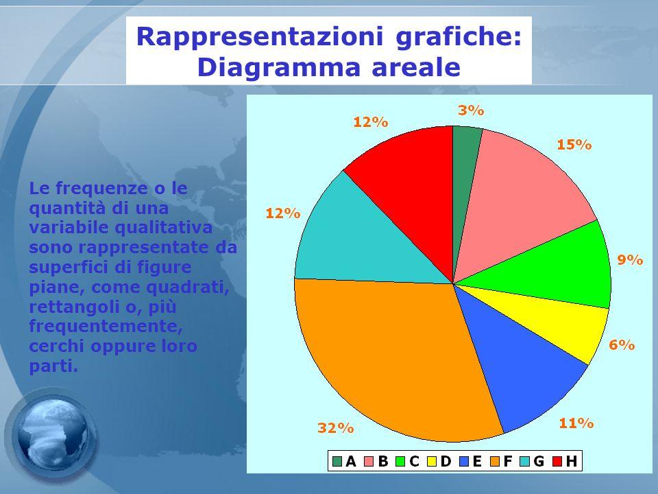 Rappresentazioni grafiche: Diagramma areale