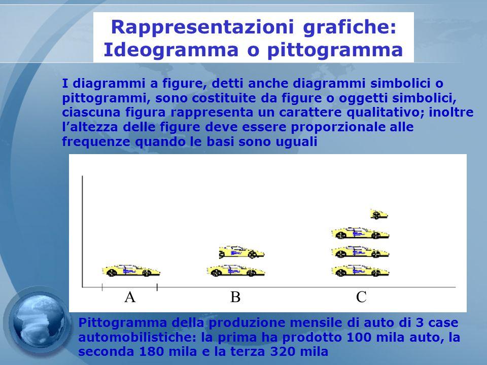 Rappresentazioni grafiche: Ideogramma o pittogramma