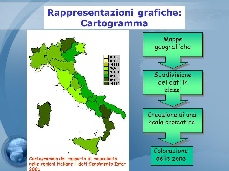 Rappresentazioni grafiche: Cartogramma