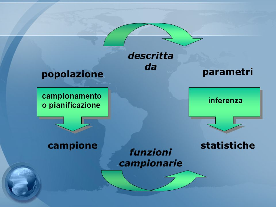 descritta da parametri popolazione campione statistiche