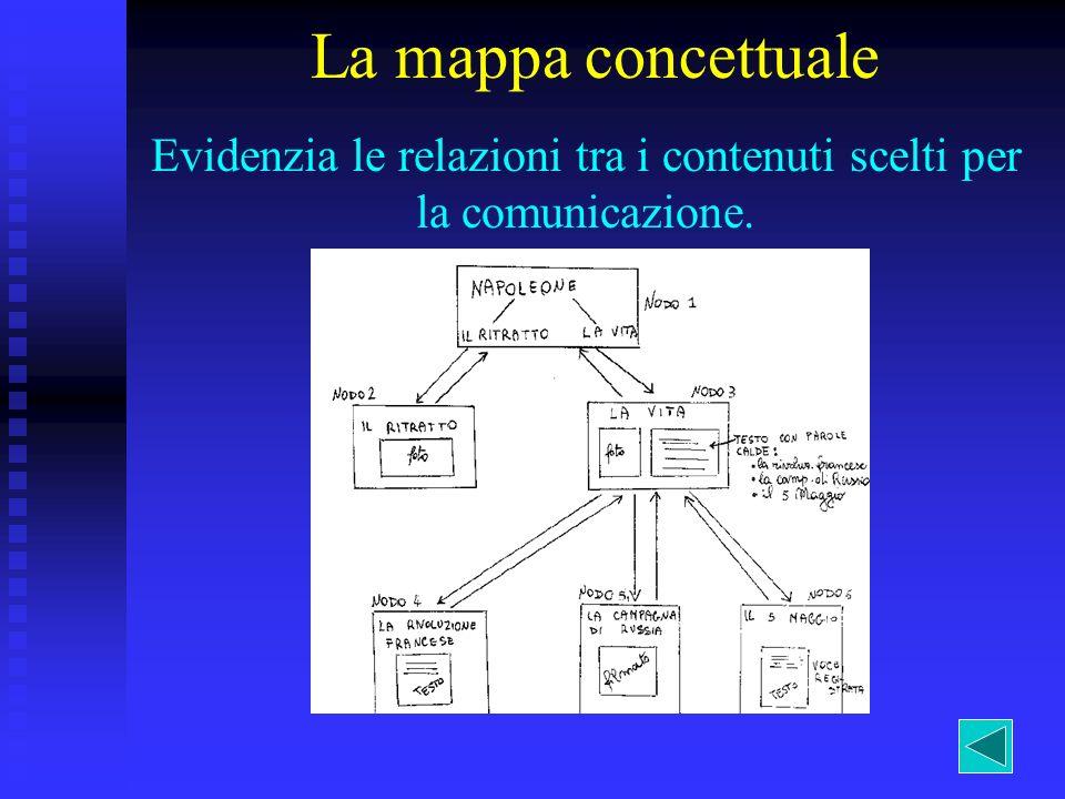Evidenzia le relazioni tra i contenuti scelti per la comunicazione.
