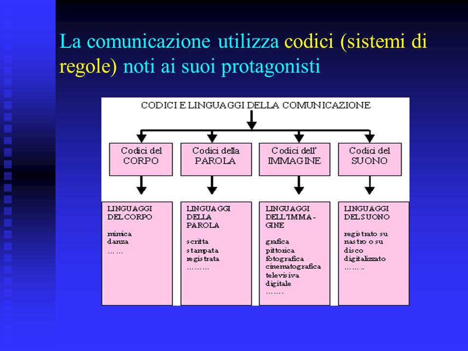 La comunicazione utilizza codici (sistemi di regole) noti ai suoi protagonisti