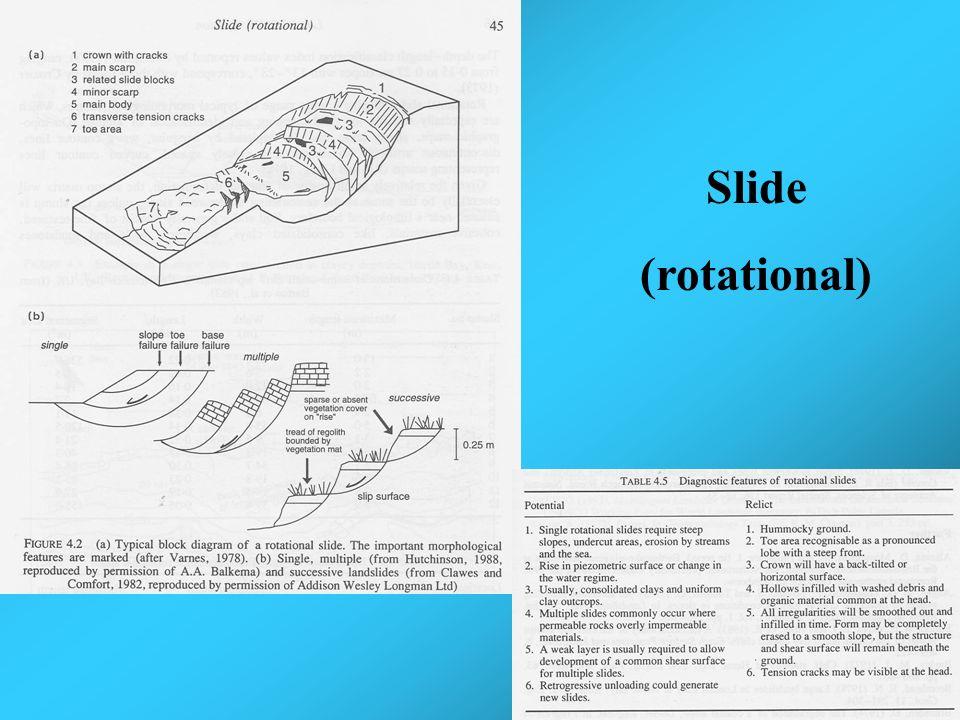 Slide (rotational)