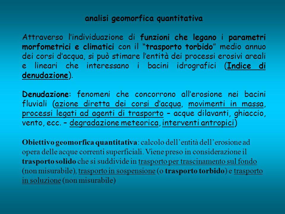 analisi geomorfica quantitativa