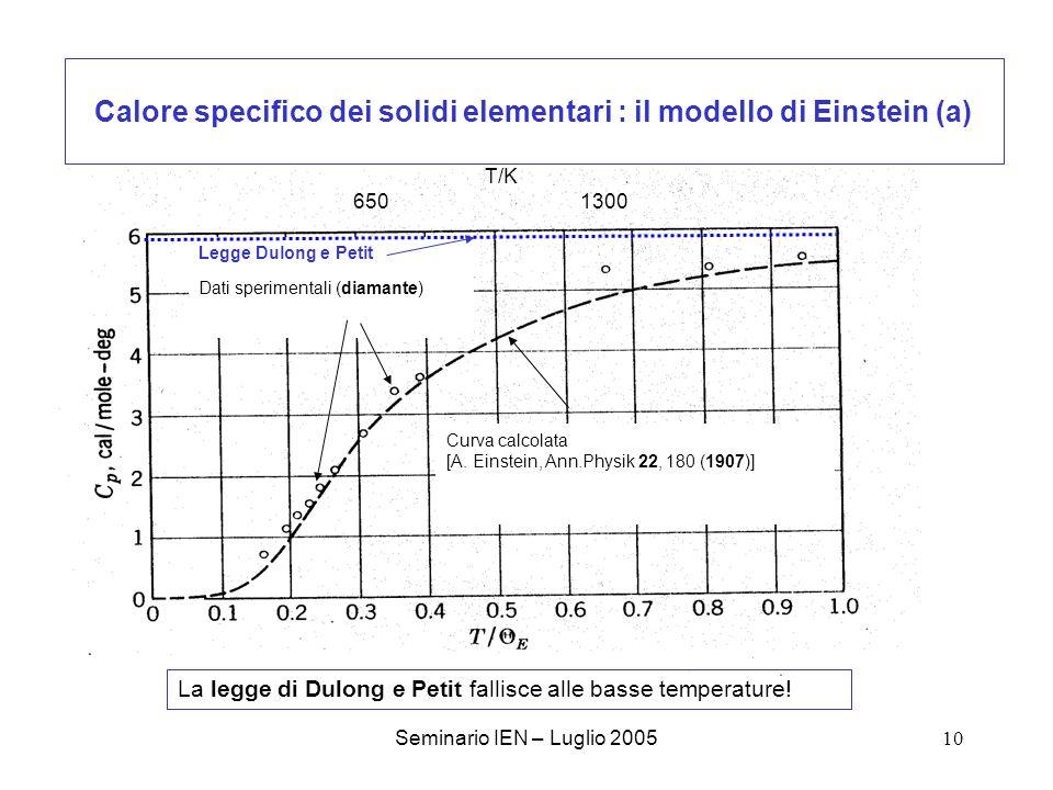 Calore specifico dei solidi elementari : il modello di Einstein (a)