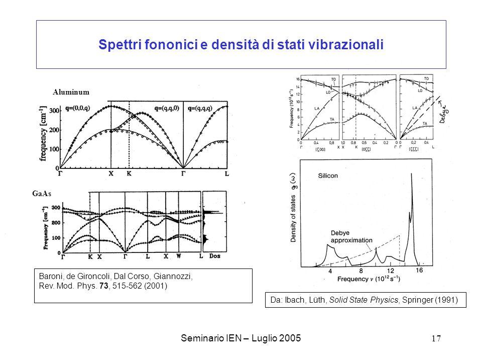 Spettri fononici e densità di stati vibrazionali