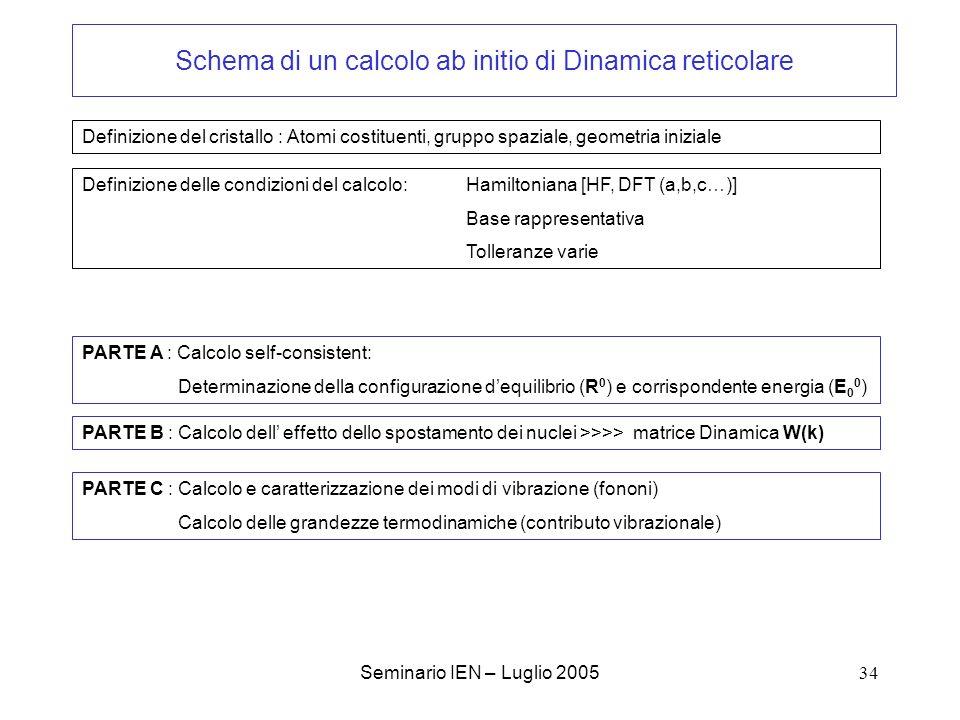 Schema di un calcolo ab initio di Dinamica reticolare