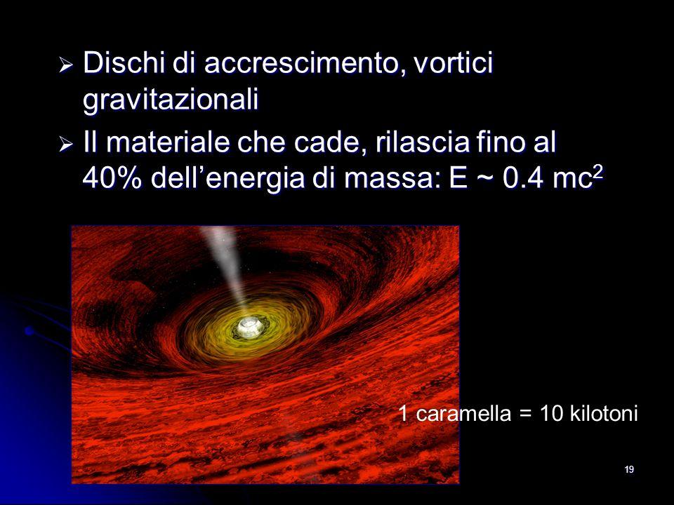 Dischi di accrescimento, vortici gravitazionali