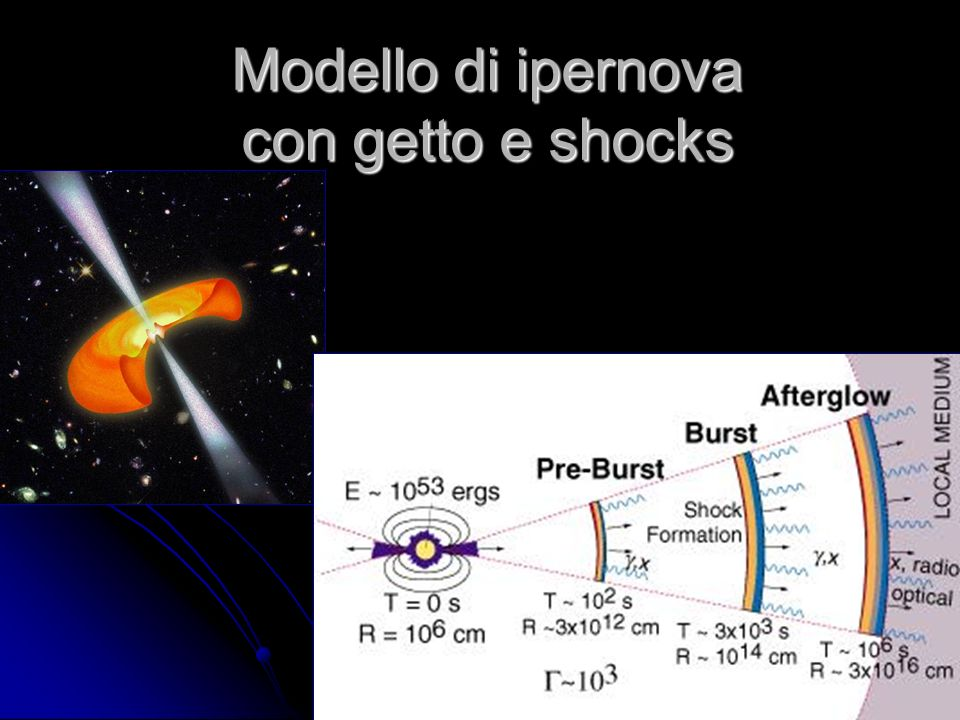 Modello di ipernova con getto e shocks