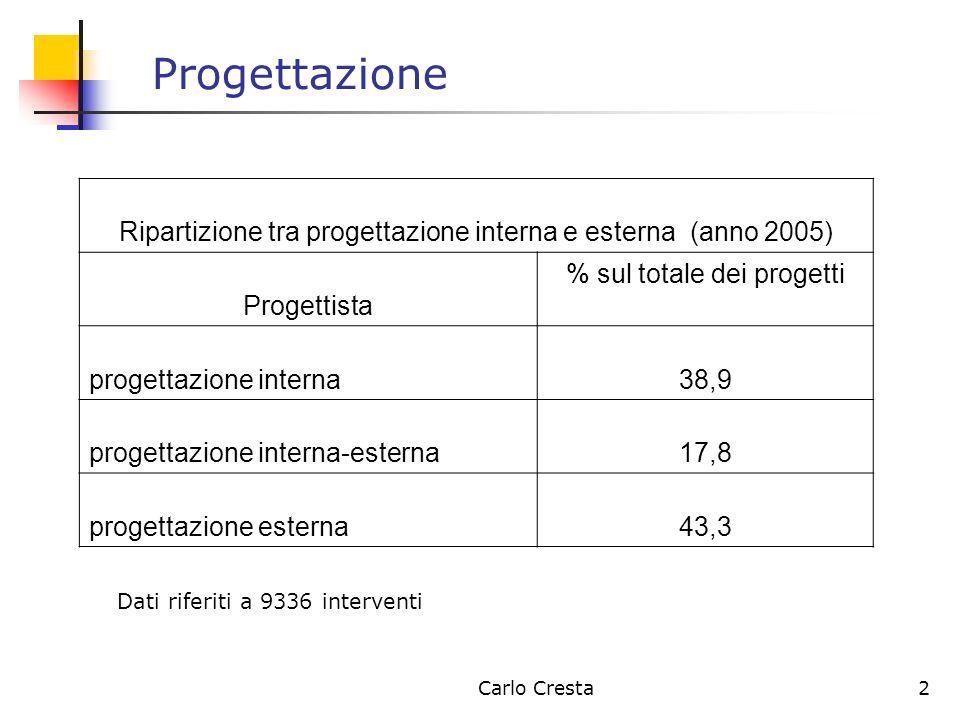 Progettazione Ripartizione tra progettazione interna e esterna (anno 2005) Progettista. % sul totale dei progetti.