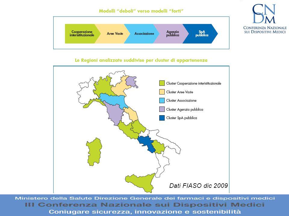 Dati FIASO dic 2009