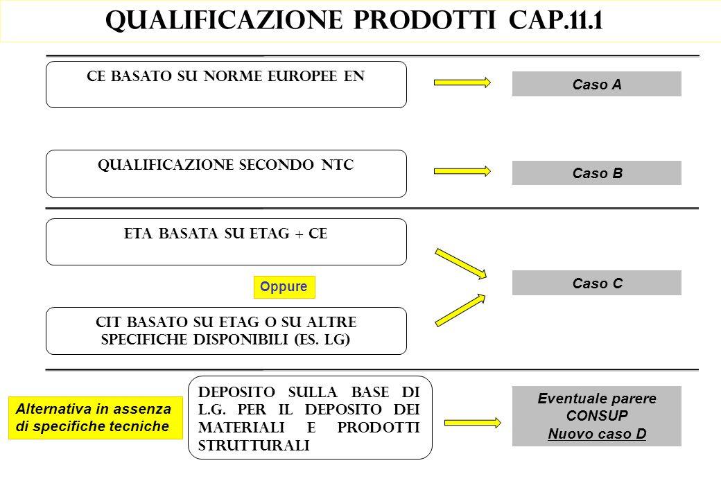 Qualificazione prodotti cap.11.1