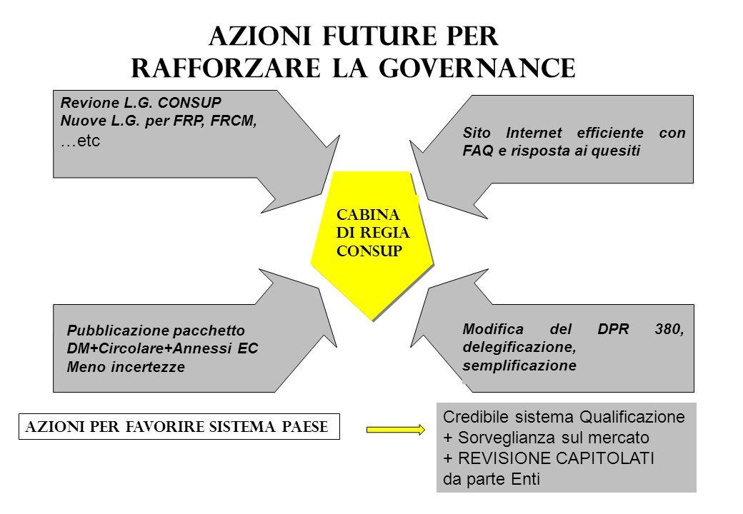 Azioni future per rafforzare la governance