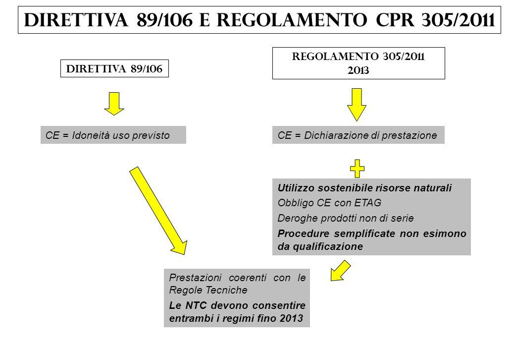 DIRETTIVA 89/106 e Regolamento CPR 305/2011