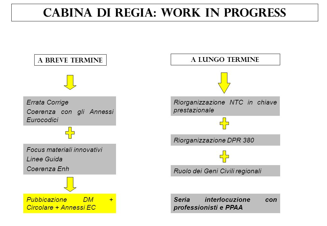 Cabina di regia: work in progress