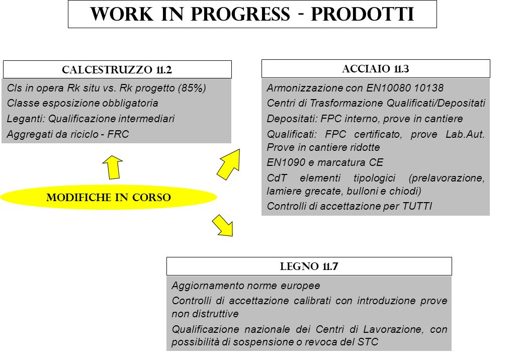 Work in progress - prodotti