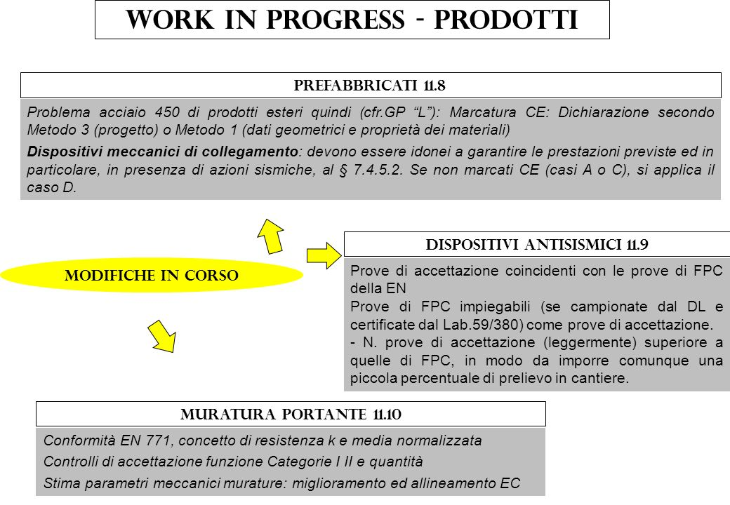 Work in progress - prodotti Dispositivi antisismici 11.9