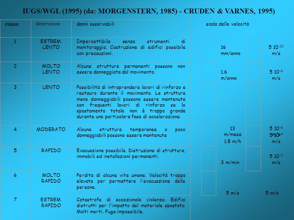 IUGS/WGL (1995) (da: MORGENSTERN, 1985) - CRUDEN & VARNES, 1995)