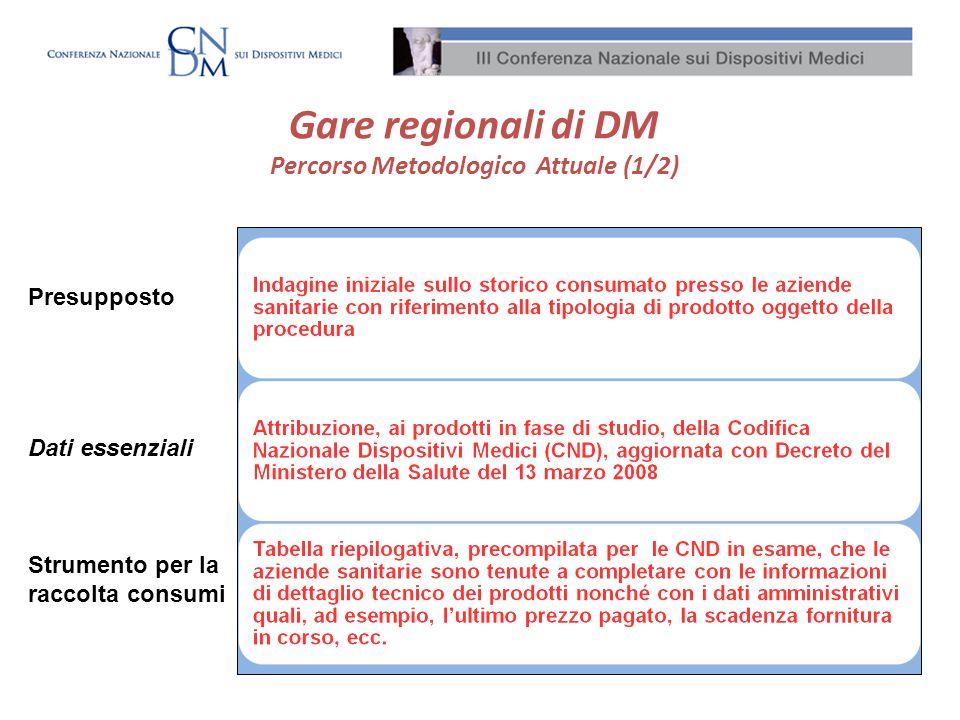 Gare regionali di DM Percorso Metodologico Attuale (1/2)