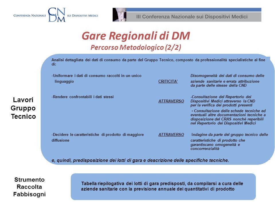 Gare Regionali di DM Percorso Metodologico (2/2)