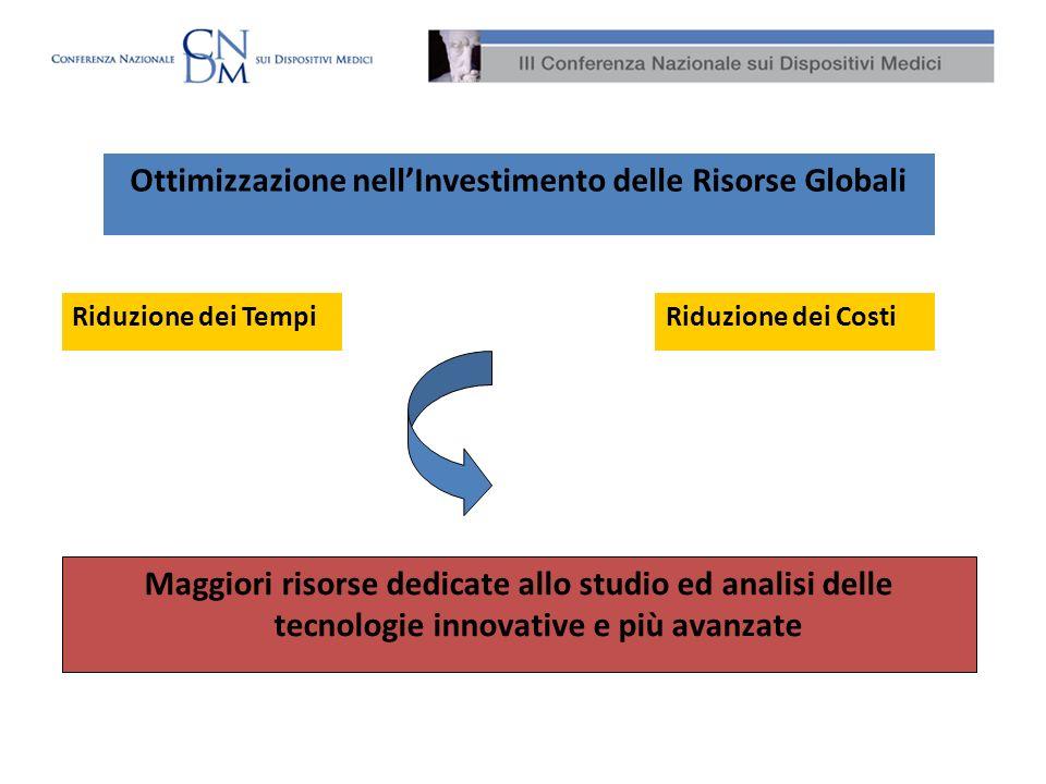 Ottimizzazione nell'Investimento delle Risorse Globali