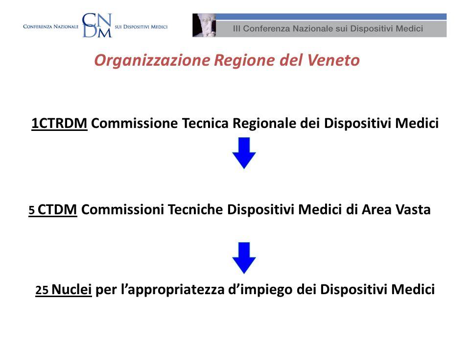 Organizzazione Regione del Veneto