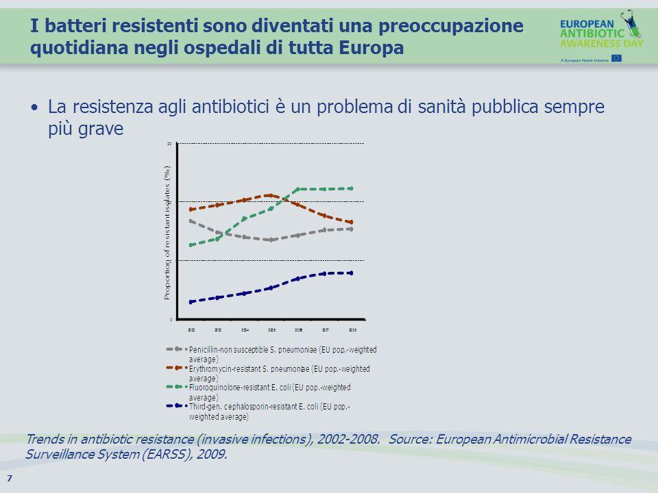 I batteri resistenti sono diventati una preoccupazione quotidiana negli ospedali di tutta Europa