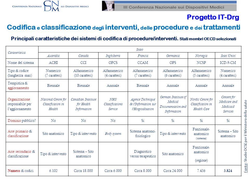 Progetto IT-Drg Codifica e classificazione degli interventi, delle procedure e dei trattamenti.