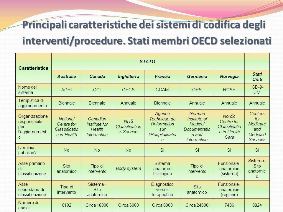 Principali caratteristiche dei sistemi di codifica degli interventi/procedure. Stati membri OECD selezionati