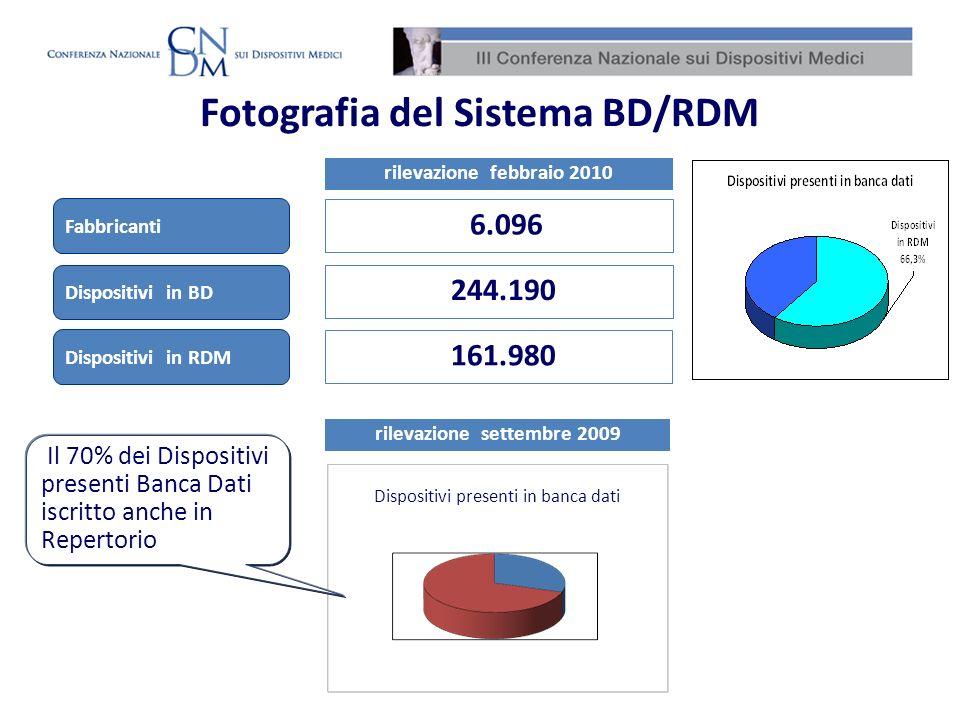 Fotografia del Sistema BD/RDM