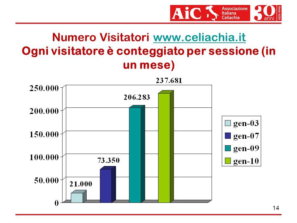 Numero Visitatori www. celiachia