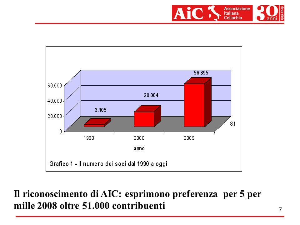 Il riconoscimento di AIC: esprimono preferenza per 5 per mille 2008 oltre 51.000 contribuenti