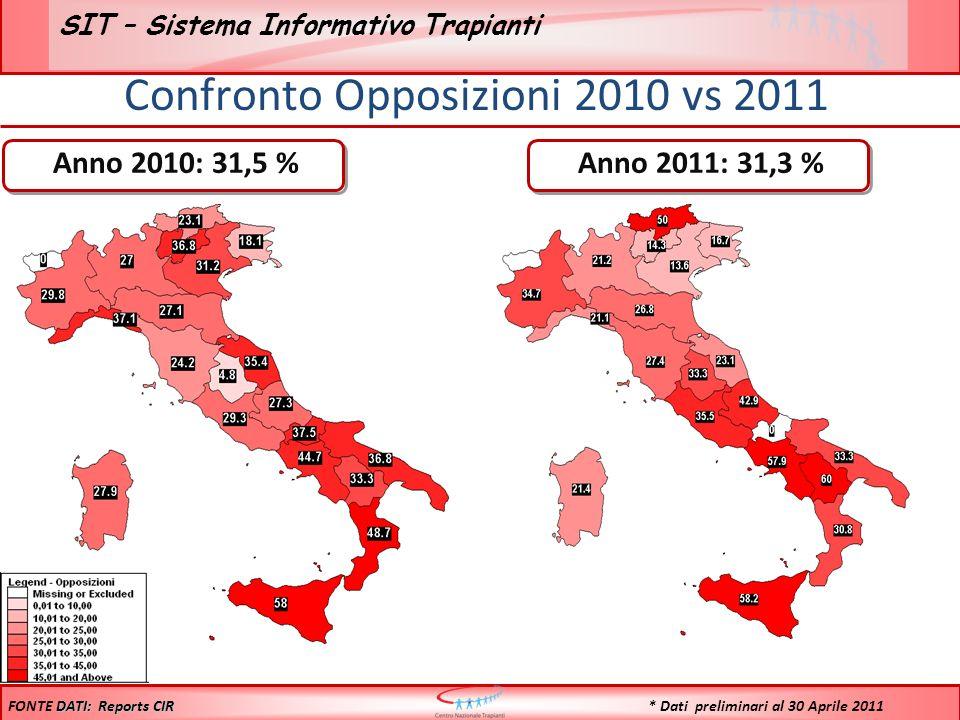 Confronto Opposizioni 2010 vs 2011