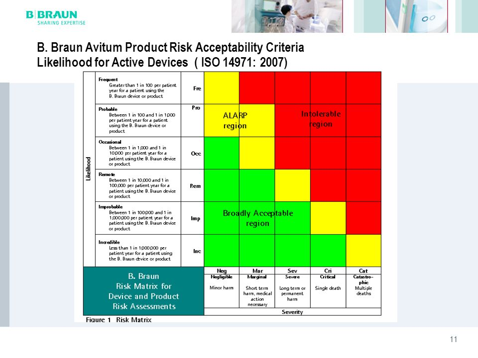 B. Braun Avitum Product Risk Acceptability Criteria Likelihood for Active Devices ( ISO 14971: 2007)