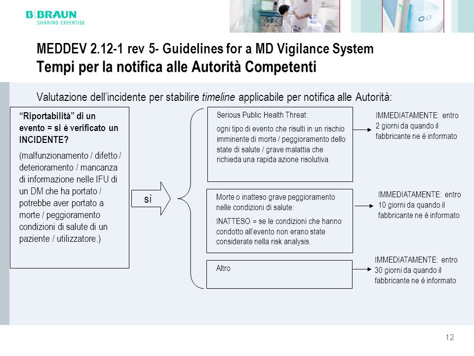 MEDDEV 2.12-1 rev 5- Guidelines for a MD Vigilance System Tempi per la notifica alle Autorità Competenti