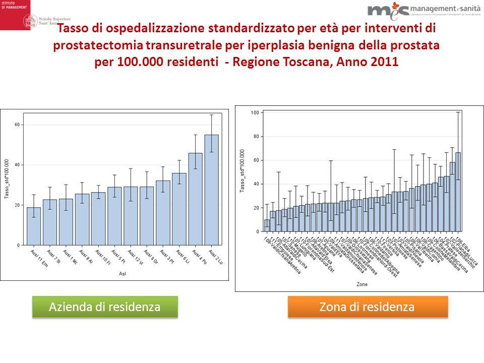 Tasso di ospedalizzazione standardizzato per età per interventi di prostatectomia transuretrale per iperplasia benigna della prostata per 100.000 residenti - Regione Toscana, Anno 2011