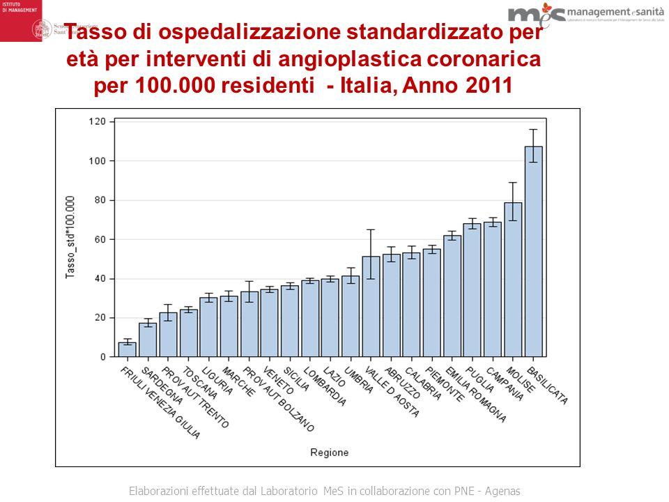 Tasso di ospedalizzazione standardizzato per età per interventi di angioplastica coronarica per 100.000 residenti - Italia, Anno 2011