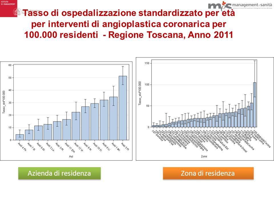 Tasso di ospedalizzazione standardizzato per età per interventi di angioplastica coronarica per 100.000 residenti - Regione Toscana, Anno 2011