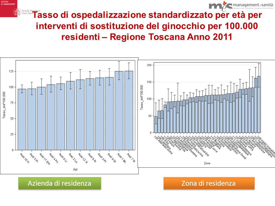 Tasso di ospedalizzazione standardizzato per età per interventi di sostituzione del ginocchio per 100.000 residenti – Regione Toscana Anno 2011