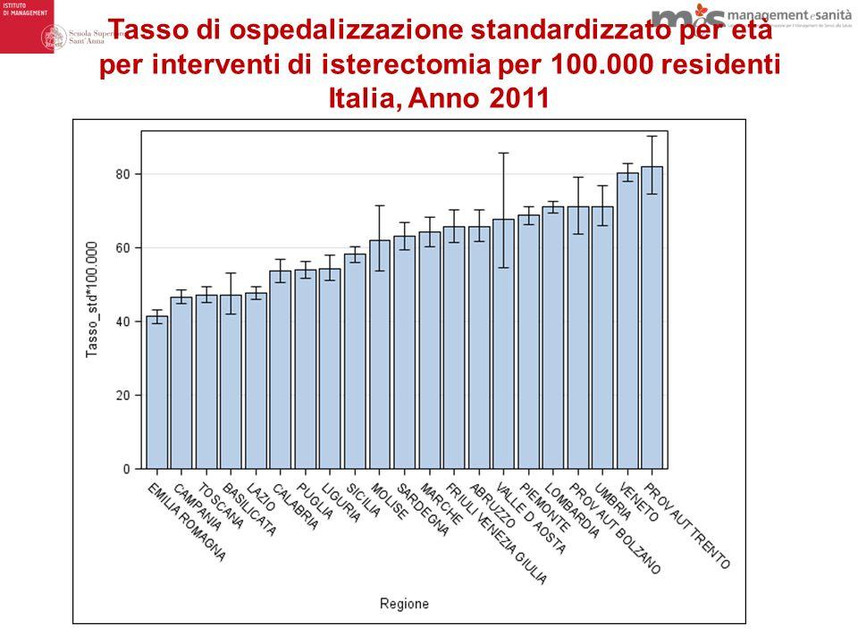 Tasso di ospedalizzazione standardizzato per età per interventi di isterectomia per 100.000 residenti Italia, Anno 2011