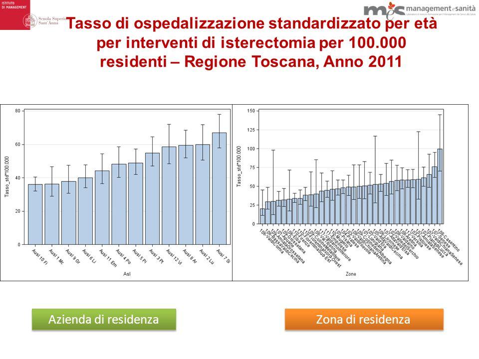 Tasso di ospedalizzazione standardizzato per età per interventi di isterectomia per 100.000 residenti – Regione Toscana, Anno 2011