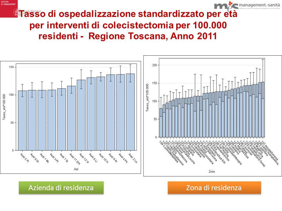 Tasso di ospedalizzazione standardizzato per età per interventi di colecistectomia per 100.000 residenti - Regione Toscana, Anno 2011