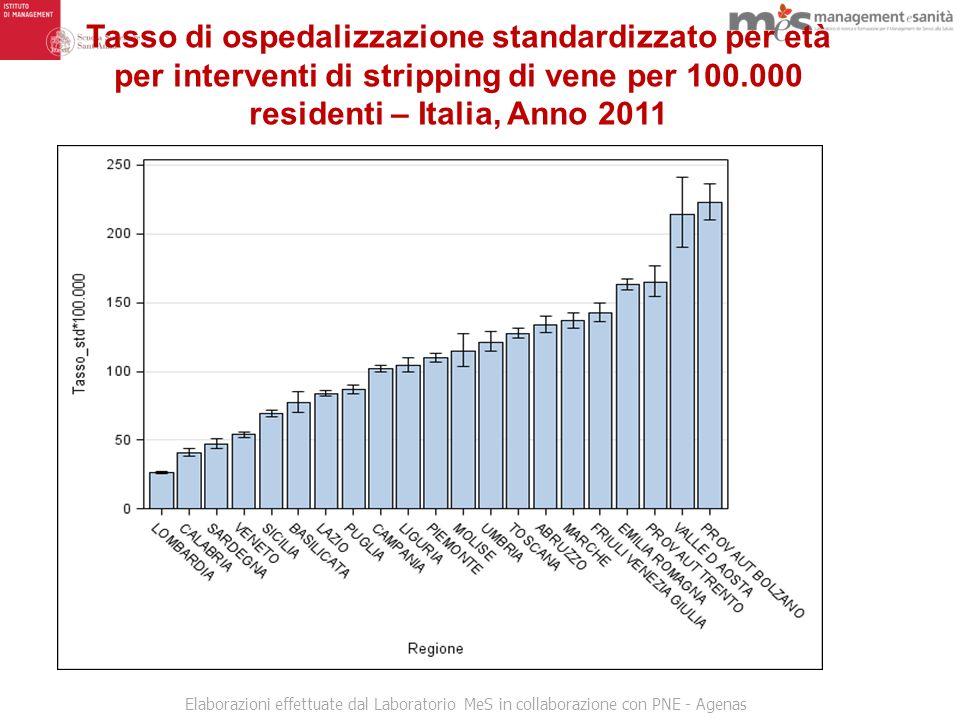 Tasso di ospedalizzazione standardizzato per età per interventi di stripping di vene per 100.000 residenti – Italia, Anno 2011