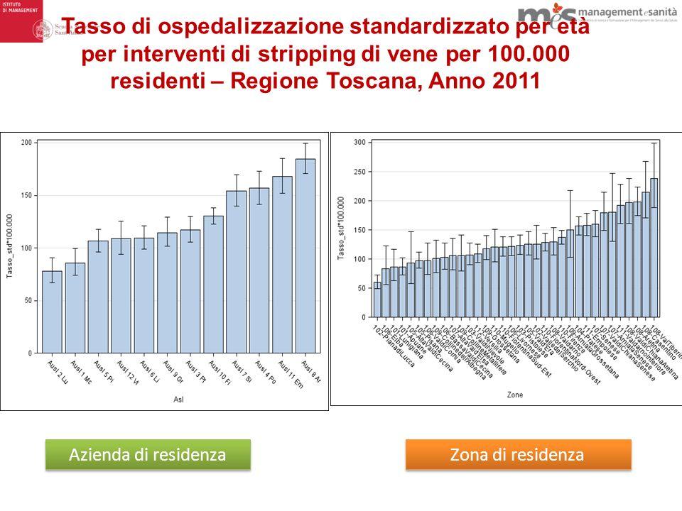 Tasso di ospedalizzazione standardizzato per età per interventi di stripping di vene per 100.000 residenti – Regione Toscana, Anno 2011