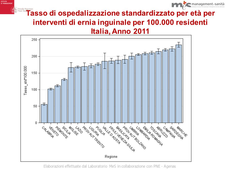 Tasso di ospedalizzazione standardizzato per età per interventi di ernia inguinale per 100.000 residenti Italia, Anno 2011