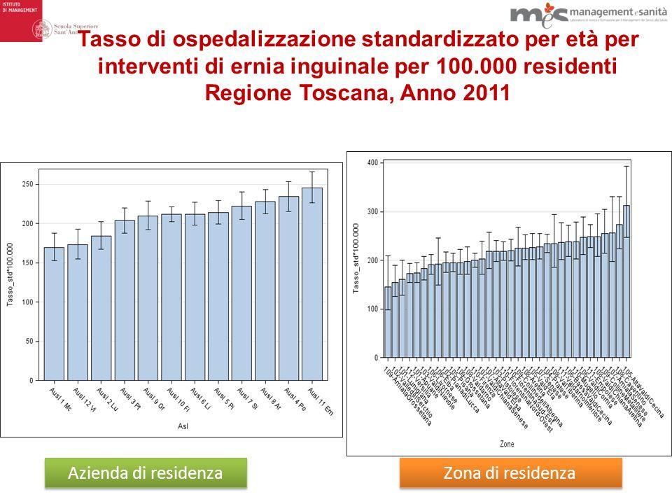 Tasso di ospedalizzazione standardizzato per età per interventi di ernia inguinale per 100.000 residenti Regione Toscana, Anno 2011