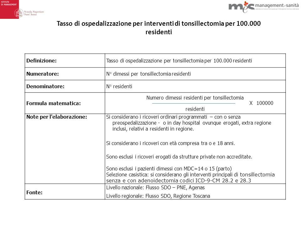 Numero dimessi residenti per tonsillectomia
