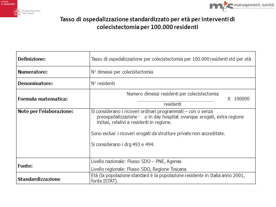 Numero dimessi residenti per colecistectomia