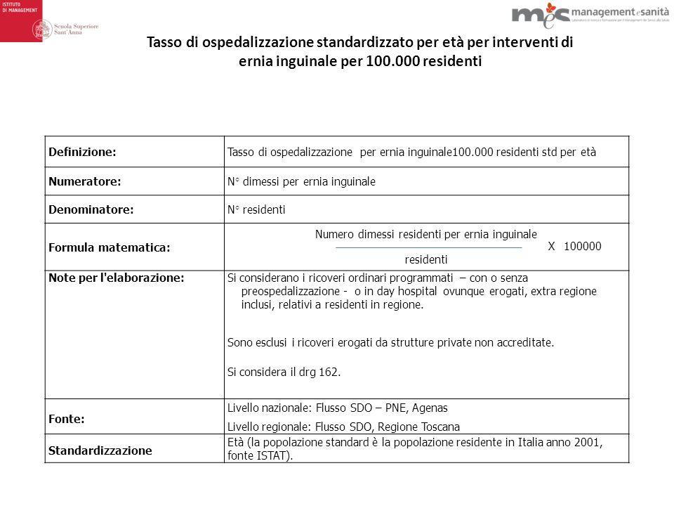 Numero dimessi residenti per ernia inguinale